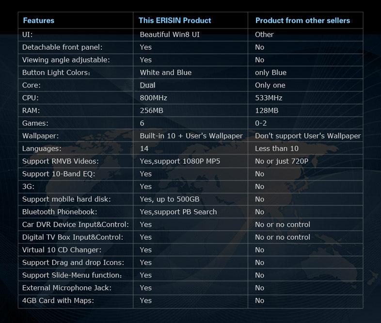 7 1din Win8 Ui Car Dvd Player Gps Sat Nav 3g Dj7088 Buy Touch