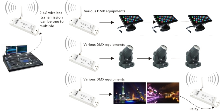 Dc5v36v Led Dmx512 Signal Wireless Dmx Transmitter Wifi Dmx – Dmx 512 Wiring Diagram