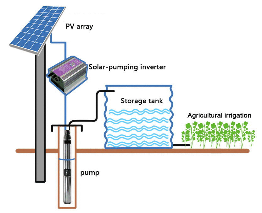 Solar Deep Well Water Pump With Up To Head Pump Of Up To