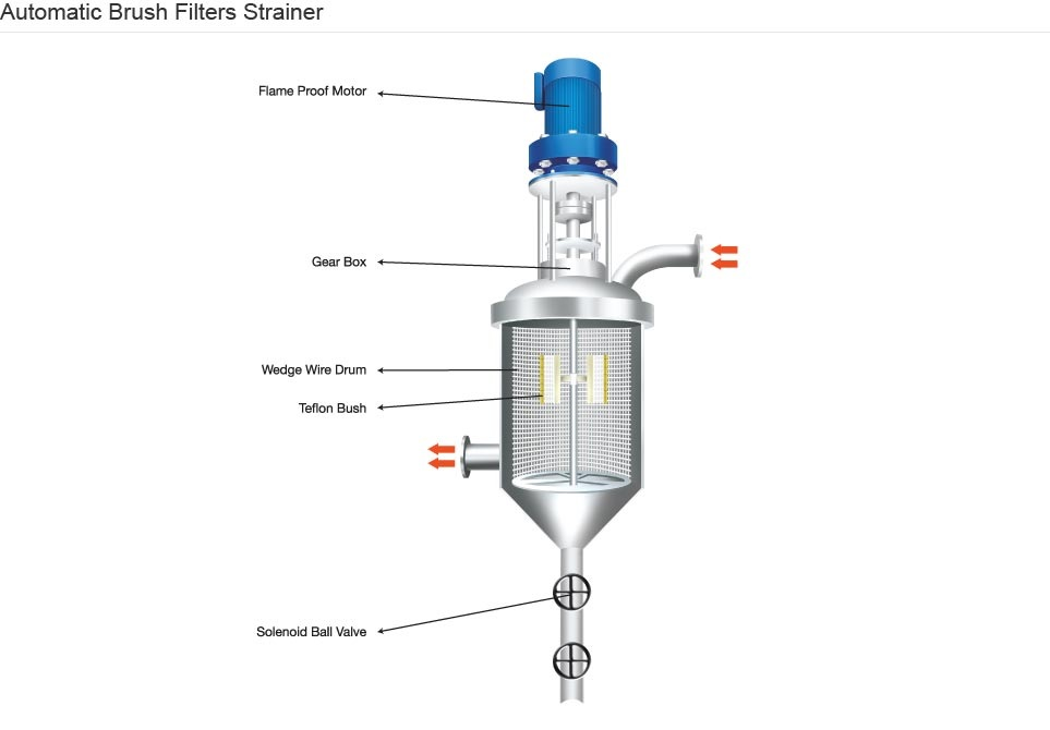 Rotary Brush Strainer Filters For Grape Wine Industry