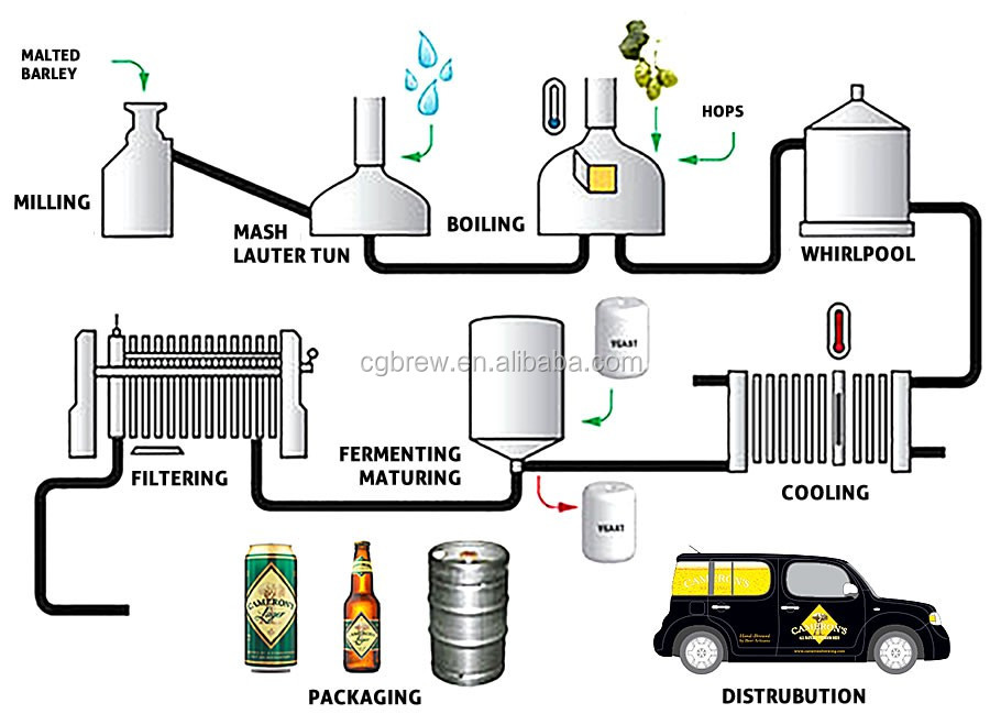 beer brewing production line