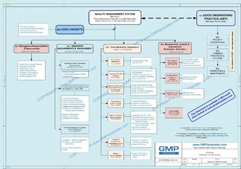 Gmp Quality Management System Policy Statement Buy Gmp