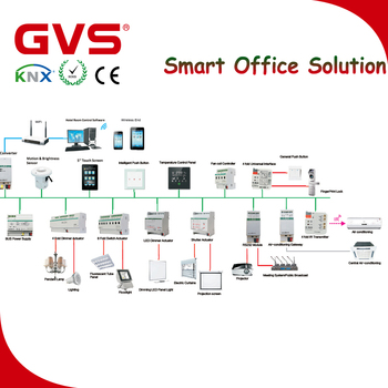 Knx Smart Home Villa Office Hotel Intelligent Control System View