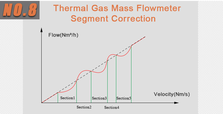 Thermal mass meter