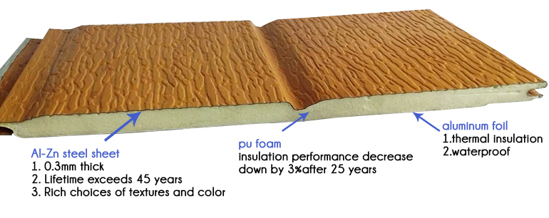 Insulation Decoration Polyurethane Foam Exterior Wall