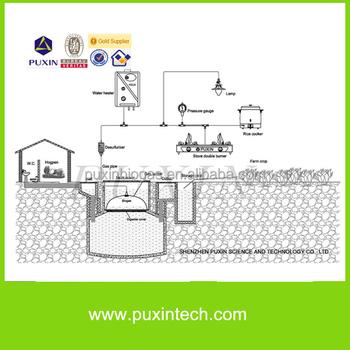 Professional Home Biogas Plant Design Buy Biogas Planthome Biogas