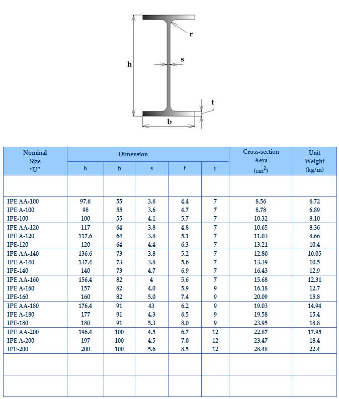 high quality structural steel i beam jis ipe 100 ipe 200. Black Bedroom Furniture Sets. Home Design Ideas