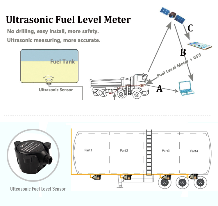 high accuracy gps fuel level sensor to prevent gasoline theft