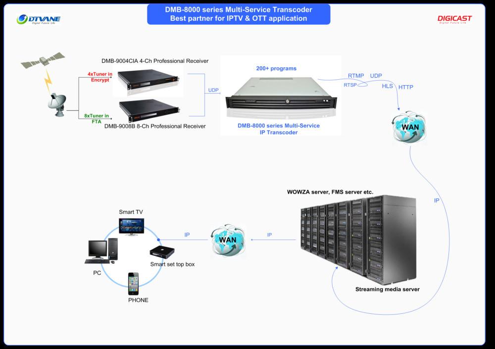 Dmb 9004cia Descrambler 4 Channels Digital Tv Satellite