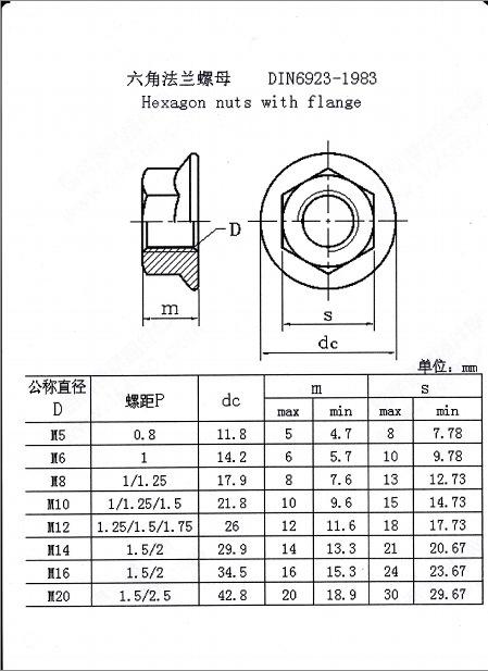 Din6923 아연 도금 육각 톱니 모양의 플랜지 너트 Buy Din6923 헥스 플랜지 너트