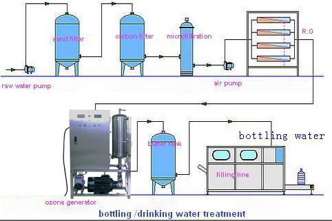 Drinking Water Ozonator Ozone Generator Machine Ozone