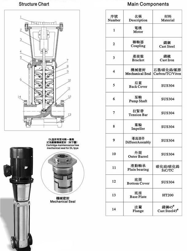 Price Vertical Multistage Centrifugal Pump Multistage