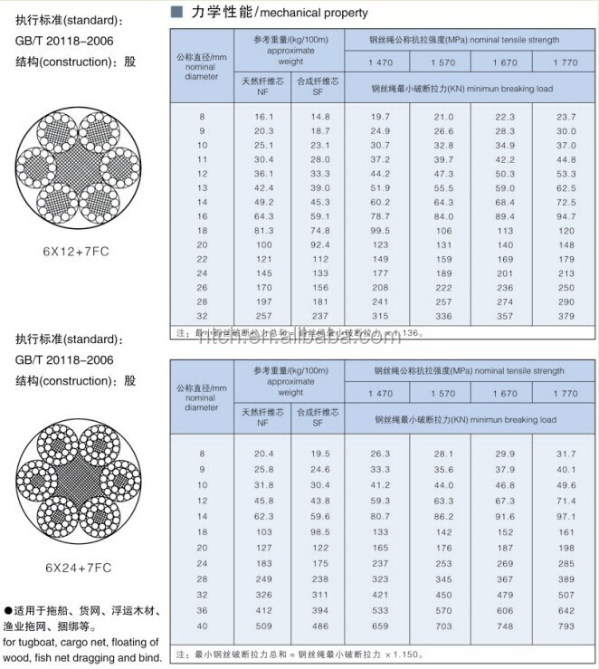 6x12+7fc,6x19+fc,8x19s+fc,6x37+fc Galvanized/ungalvanized Steel Wire ...