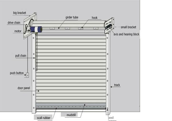 Automatic Motor For Garage Door To Reset Garage Door Exterior
