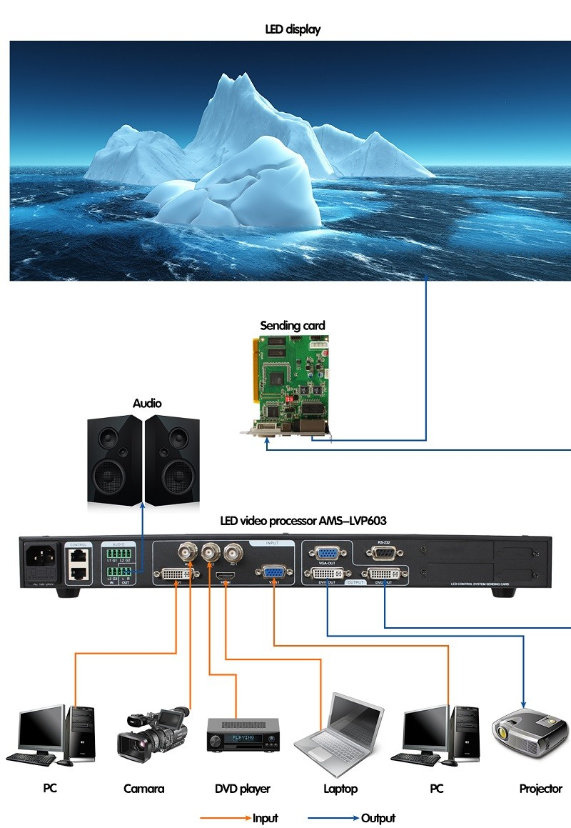 Favourable Price AMS-LVP603 LED Curtain Screen Controller Replace Linsn Video Processor