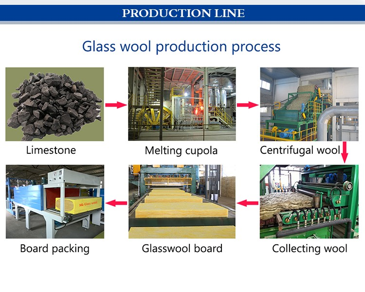 GLASS WOOL PRODUCTION LINE 750X800