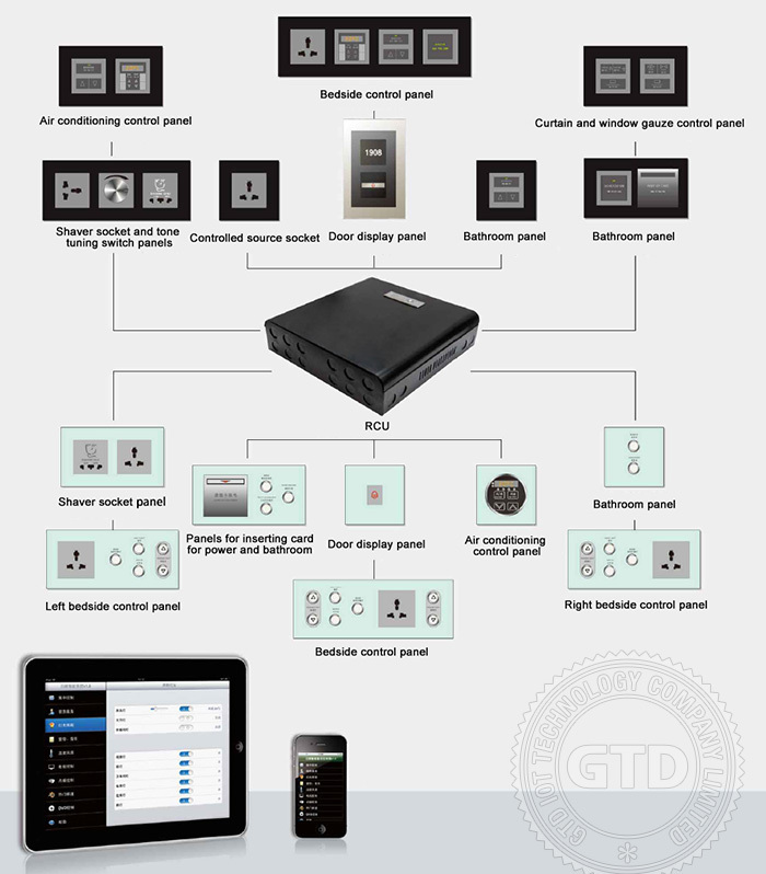 Intelligent Smart Digital Hotel Switch,Hotel Room Control Systems ...