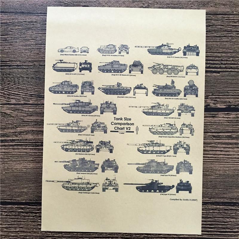 World War II Kind of Tank Poster Retro Kraft Paper Painting HD Wall Art Crafts Sticker Living Room Home Decor 30x42cm JIP-195