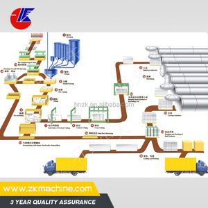 Advanced AAC block manufacturing process provided by Zhongke