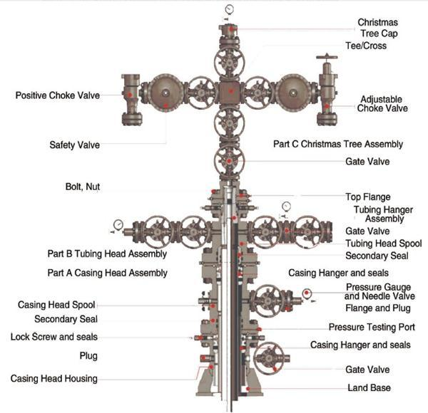 Professional Wellhead And Christmas Tree For Oil Drilling With Low Price - Buy Wellhead And ...