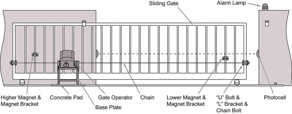 High Tech Lockmaster Automatic Gate Operator Motor