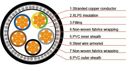 0.6 / 1kv, cinco núcleos, cu o al / xlpe / pvc / swa / pvc cable de alimentación