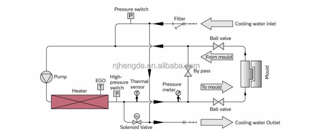 150 Deg c Water Temperature Control Machine/heater/unit Match With Bottle  Blowing Machine Manufacturer Nanjing China - Buy Water Temperature Control