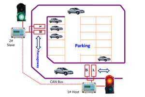 High Speed TCP/IP network Traffic Light System OF Single Channel For Parking Lot Access Control System