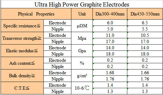 High quality Cheap price UHP 300mm 350mm 400mm 450mm 500mm 600mm Graphite electrodes