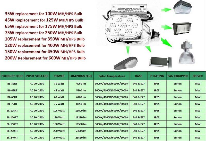 Cree Led/mean Well Driver/sunon Fan 45w 5200lm E27 E40 Dimmerble ...