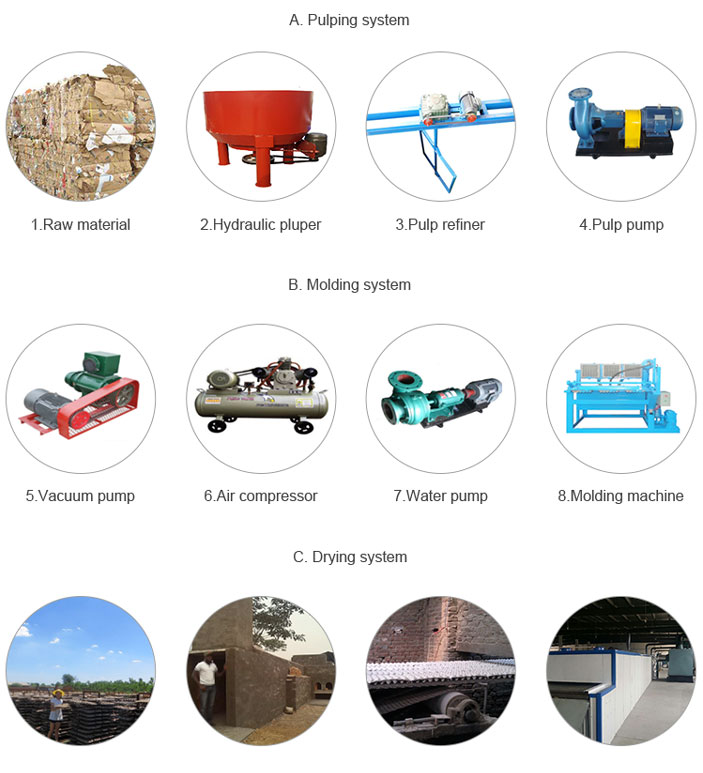 BESTON BTF-5-8 5000-7000 piece/h 6000 pcs/hr paper pulp egg tray product making machinery