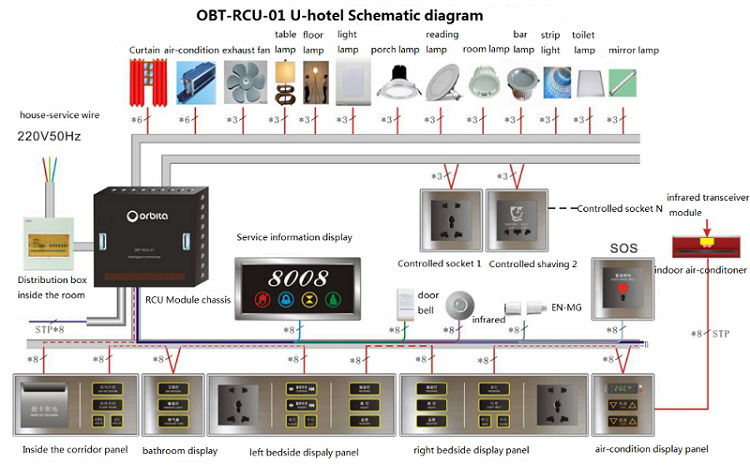 Orbita High Quality Smart Hotel Room Management System