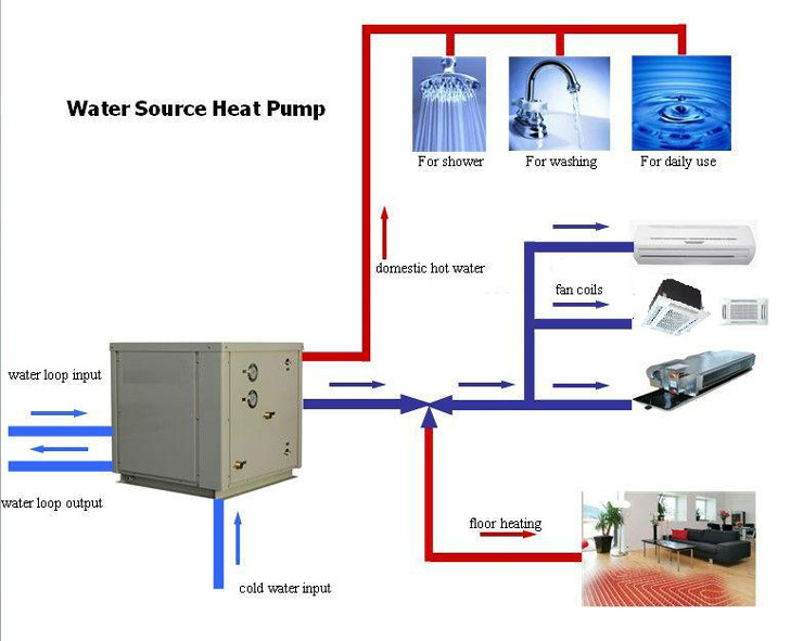 Heating And Cooling Energy Saving Water Source Heat Pump Heat Pump