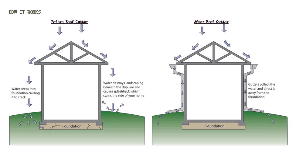 Metal Building Carport Gutter Drain Aluminum Roof Drain