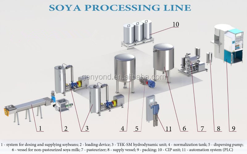 Commercial Soy Milk Powder Production Line - Buy Soy Milk Powder Production  Line,Soya Milk Powder Processing Line,Soy Milk Powder Making Machine
