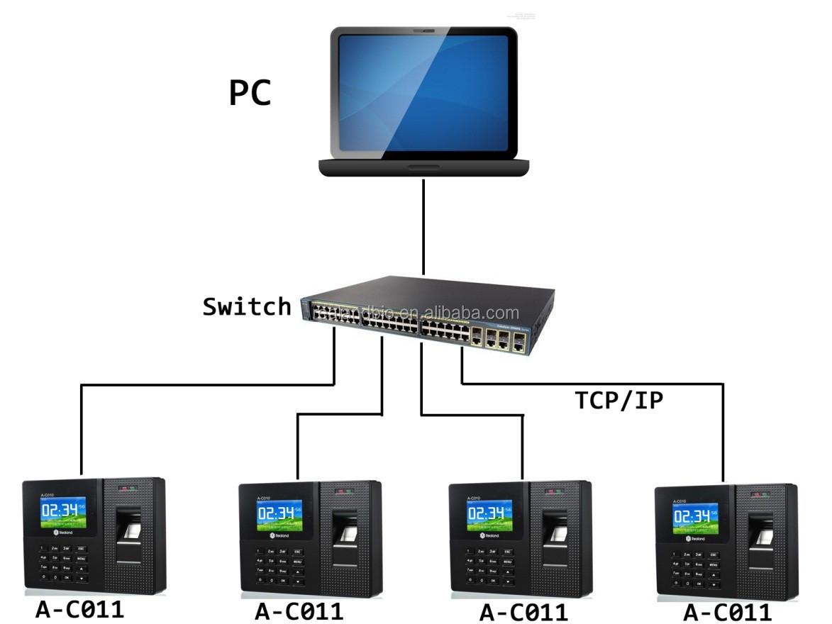 Realand A-f011 Id Card Fingerprint Sensor Fingerprint Time Attendance  Machine Time Attendance Recording With Access Control - Buy Standalone