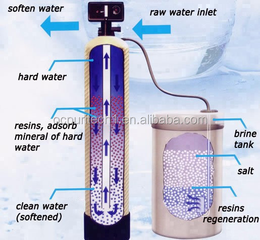 product-Ion Exchange Water Softening Plant for Boiler Water-Ocpuritech-img