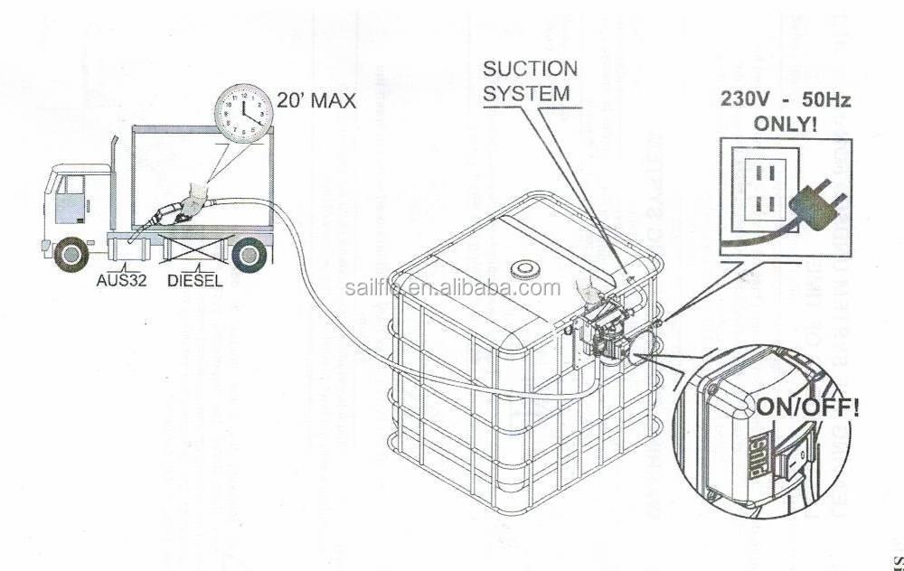 Sailflo 220v Ac High Flow Urea Pump Acid Transfer Pump