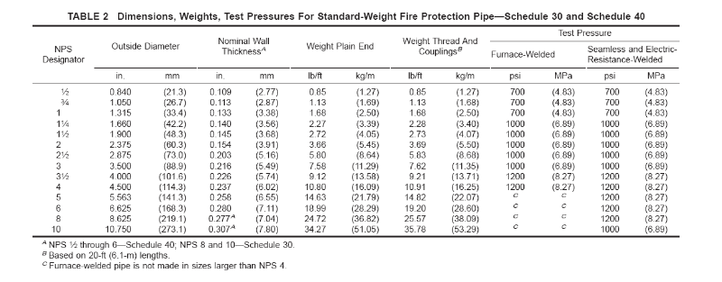 astm a795 fire pipe sch40.png