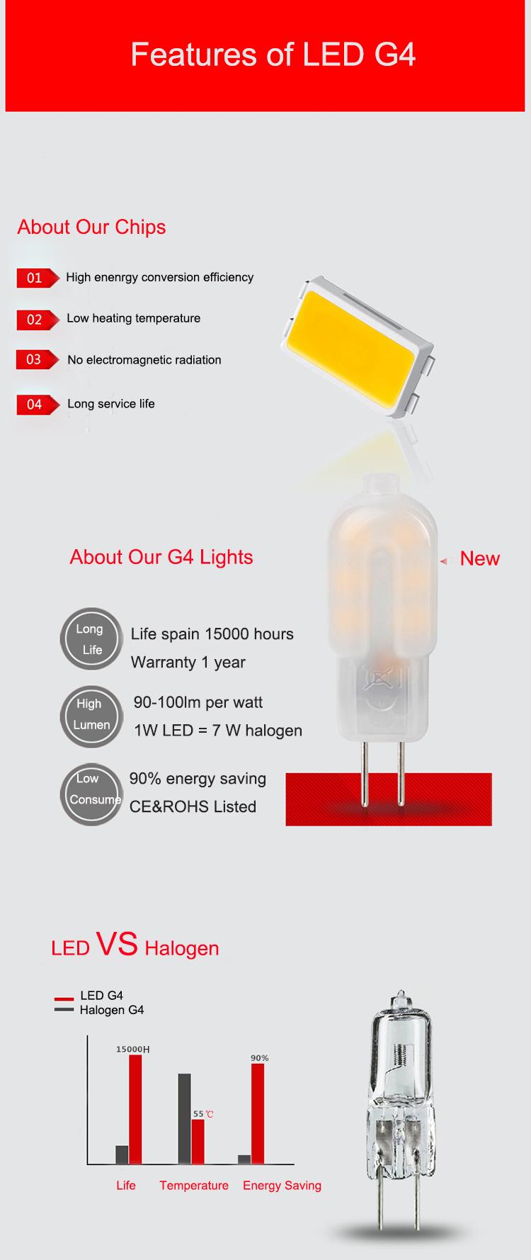 Alta Lumen 12V DC 120v 230v AC 1.5w 2W 2.5W 2835 di Plastica di Vetro LED g4 Sostituzione Della Lampadina 10w Alogena, LED-JC