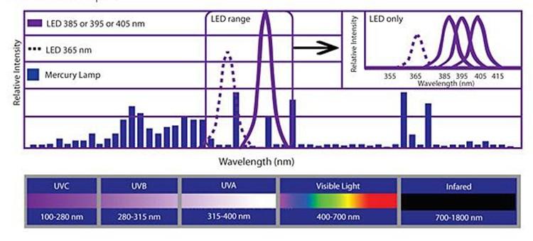 UV LED spectrum