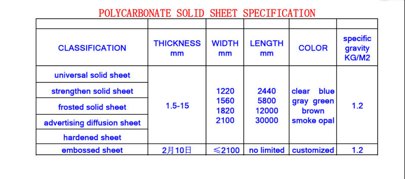 Two Wall Hollow Polycarbonate Sheet Greenhouse Market Twin