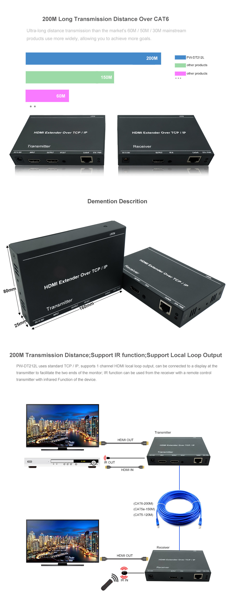 200m Hdmi Over Ip Extender By Cat5e  Cat6 Cable Transmitter