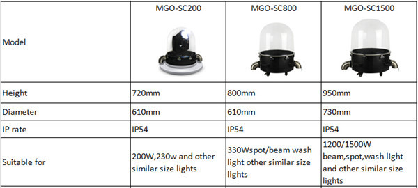 Moving Beam Waterproof Sharpy Moving Head Light Dome