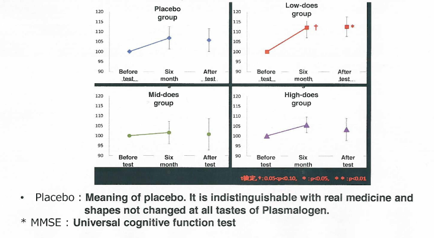 Nhật bản bổ sung viên nang mềm plasmalogen es cho cải thiện chứng mất trí