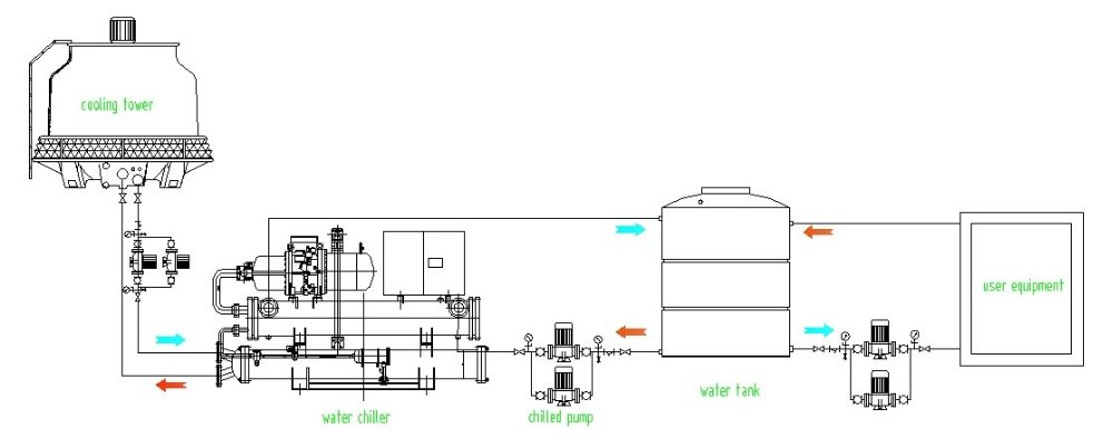 cooling tower chiller system diagram