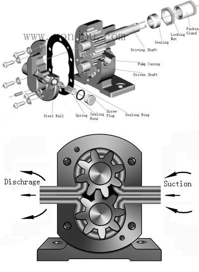 worthington rotary gear pump manual