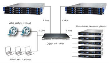 Hd Sd Tv Broadcast Automation Playout System - Buy Tv Automation Playout  Product on Alibaba com