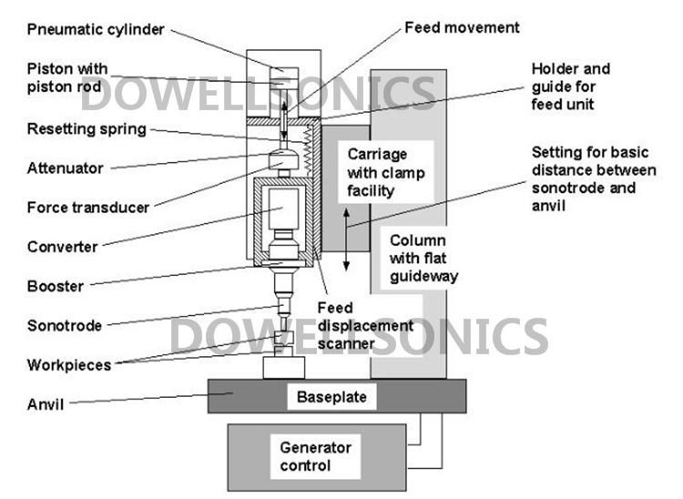 explain of each parts: