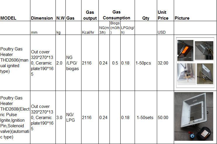 biogas using flameless gas heater part infrared ceramic gas wall heater thd2606